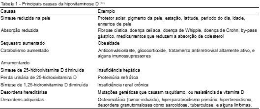 vitamina d 25 hidroxi total d2 d3 o calciferol